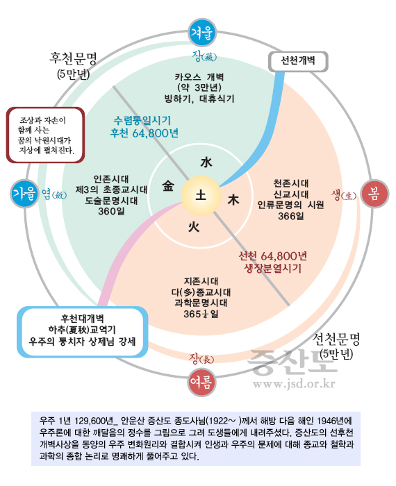 기본교리1_60p_우주일년 사계절