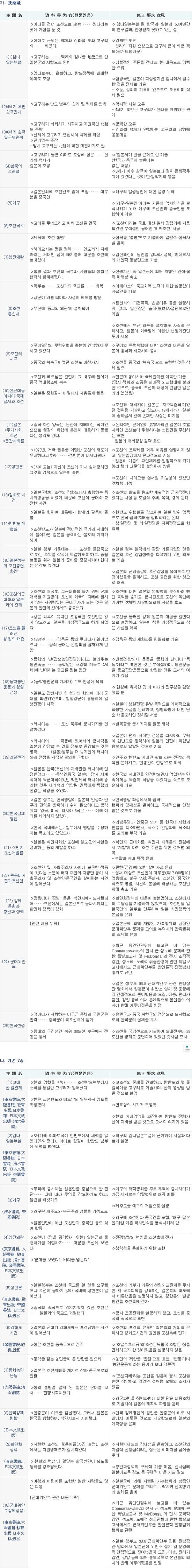 교과서왜곡_chokeytude01
